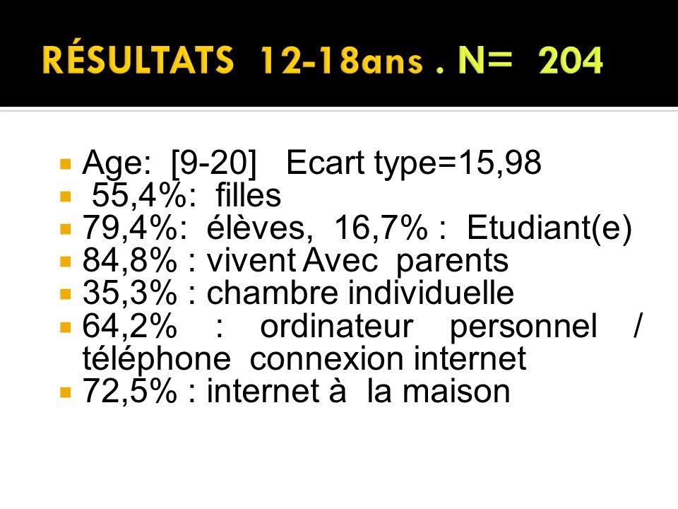 RÉSULTATS 12-18ans . N= 204 Age: [9-20] Ecart type=15,98 55,4%: filles